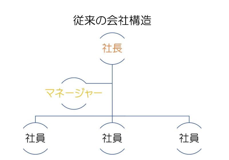今までの会社構造