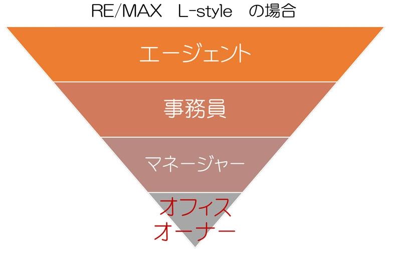 RE/MAX L-styleの組織構造